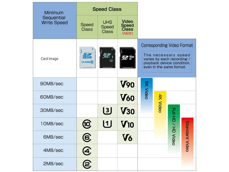 таблица скорости на sd карти