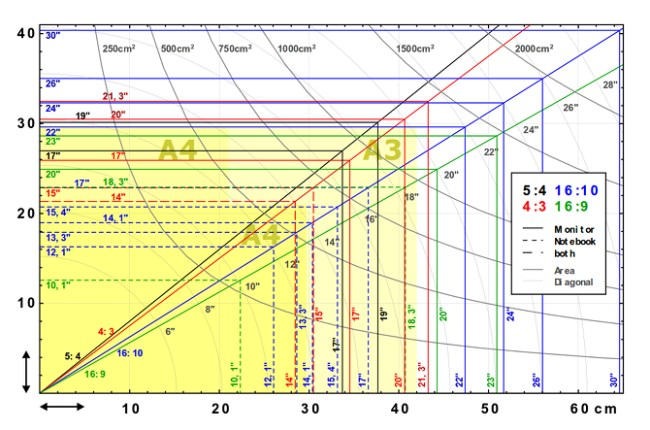диаграма - размер на екран