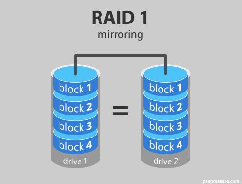 блокова схема на raid 1