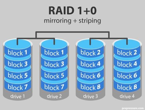 блокова схема на raid 10