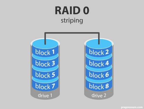 блокова схема на raid 0