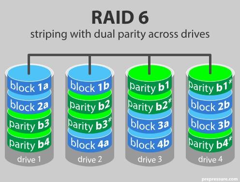 блокова схема на raid 6